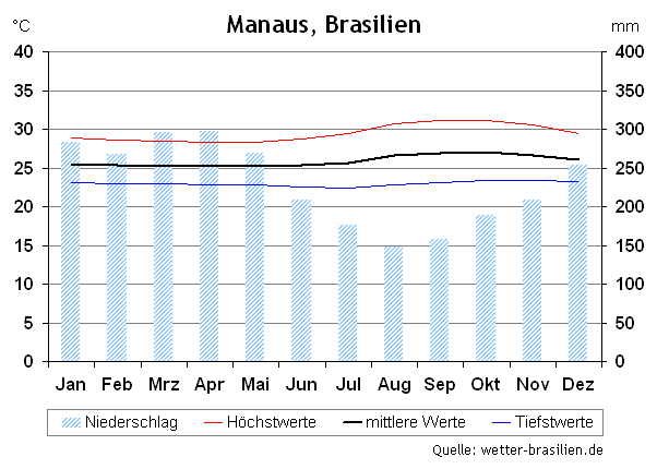 Klimadiagramm Manaus