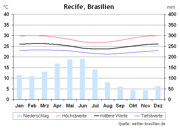 Klimadiagramm Recife